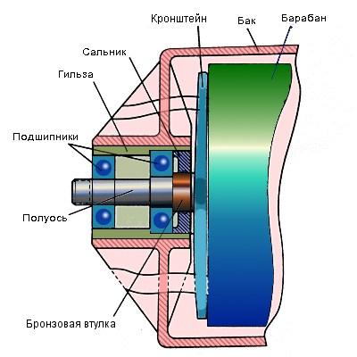 Схема подшипникового узла стиральной машины