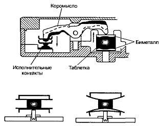 Схема УБЛ (замка люка) машинки