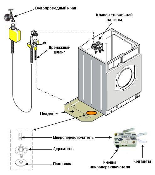 Что означает ошибка E13 стиральной машины Электролюкс